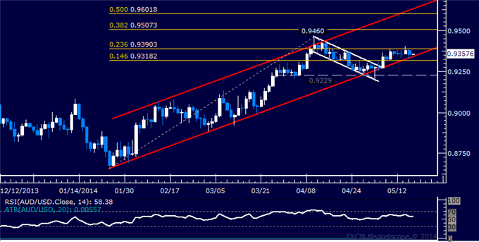 AUD/USD Technical Analysis – Waiting for Direction Cues