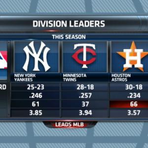 Gottlieb: American League top teams