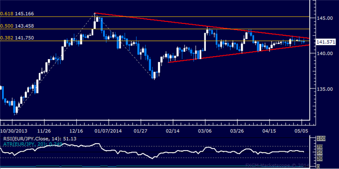 EUR/JPY Technical Analysis – Quiet Consolidation Continues