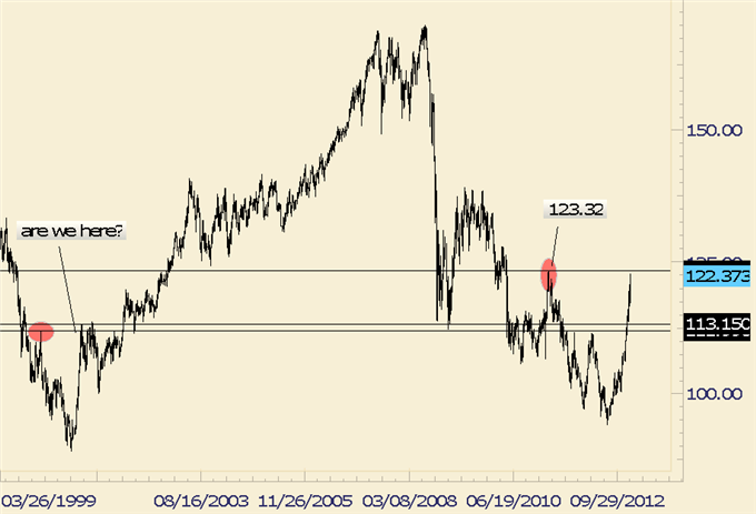 Forex_Analysis_EURJPY_Potentially_Repeating_Pattern_from_12_Years_Ago_body_eurjpy.png, Forex Analysis: EUR/JPY Potentially Repeating Pattern from 12 Y...
