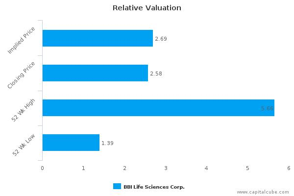 BBI Life Sciences Corp.: Price momentum supported by strong fundamentals