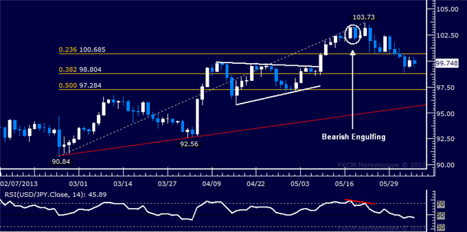 Forex_USDJPY_Technical_Analysis_06.05.2013_body_Picture_5.png, USD/JPY Technical Analysis 06.05.2013