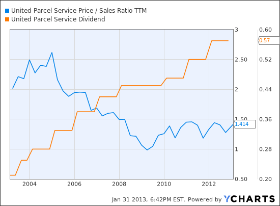 UPS Price / Sales Ratio TTM Chart