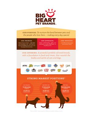 Big Heart Pet Brands is the New Name for Del Monte Foods' Pet Products Business; Now Largest Standalone Pet Products Company in North America