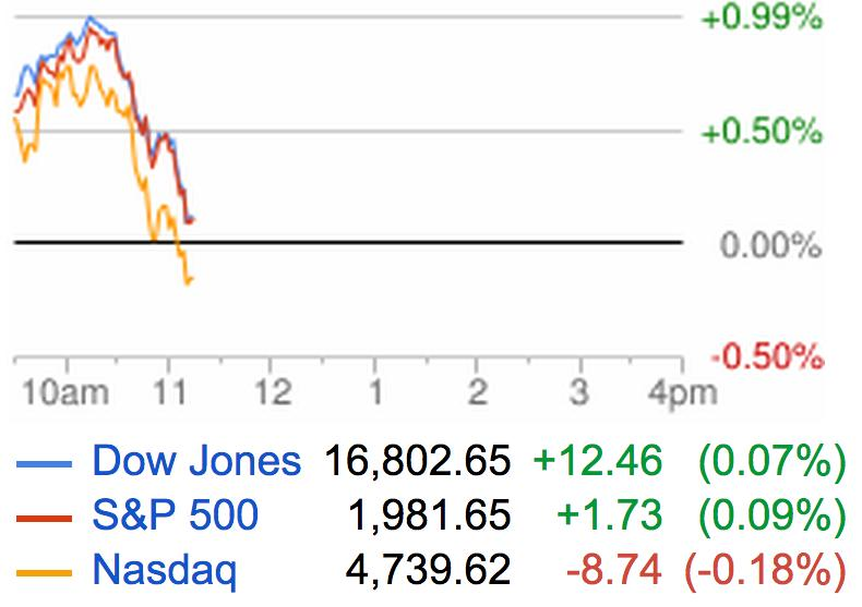 Stocks are losing steam
