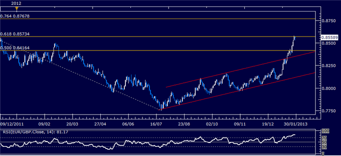Forex_Analysis_EURGBP_Classic_Technical_Report_01.29.2013_body_Picture_1.png, Forex Analysis: EUR/GBP Classic Technical Report 01.29.2013