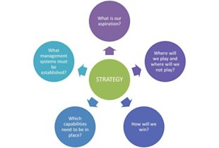 Strategy and CX: What Are the Five Questions That You Need to Answer? image strategy by roger martin