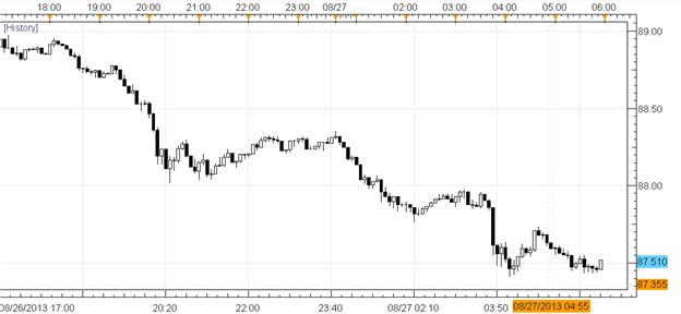FX_Traders_Brace_in_Defensive_JPY_USD_Positions_as_Syrian_War_Looms_body_Picture_1.png, FX Traders Brace in Defensive JPY, USD Positions as Syrian War...