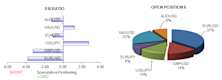 ssi_table_story_body_Picture_8.png, Euro, Australian Dollar, Gold, and Japanese Yen are Our Top Trades