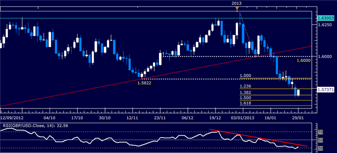 Forex_Analysis_GBPUSD_Classic_Technical_Report_01.29.2013_body_Picture_1.png, Forex Analysis: GBP/USD Classic Technical Report 01.29.2013
