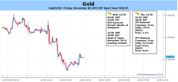 Gold_Sheds_Nearly_3_on_Fed_Taper-_Bearish_Tone_Set_for_2014_Open_body_Picture_1.png, Gold Sheds Nearly 3% on Fed Taper- Bearish Tone Set for 2014 Open