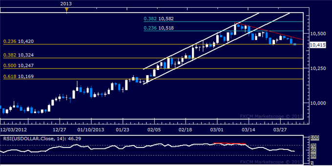 Forex_US_Dollar_Technical_Analysis_04.02.2013_body_Picture_5.png, US Dollar Technical Analysis 04.02.2013
