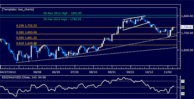 Forex_Analysis_US_Dollar_Follow-Through_Lacking_as_SP_500_Tumbles_body_Picture_7.png, Forex Analysis: US Dollar Follow-Through Lacking as S&P 500 Tumb...