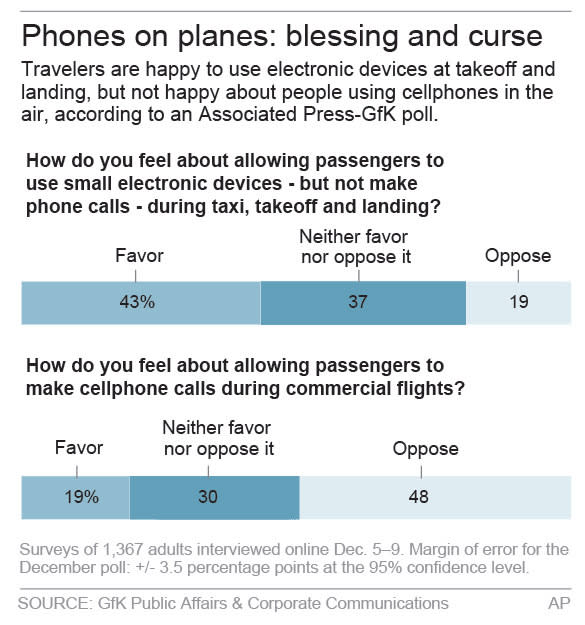 Poll shows survey on phone use in airplanes.; 2c x 4 inches; 96.3 mm x 101 mm;