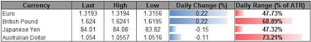 Forex_USD_Continues_To_Carve_Short-Term_Base-_AUD_Reversal_On_Tap_body_ScreenShot127.png, Forex: USD Continues To Carve Short-Term Base- AUD Reversal ...