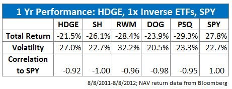 1-Yr Performance:HDGE vs 1x Inverse ETFs vs SPY