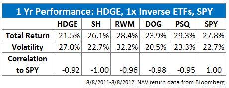 1-Yr Performance:HDGE vs 1x Inverse ETFs vs SPY
