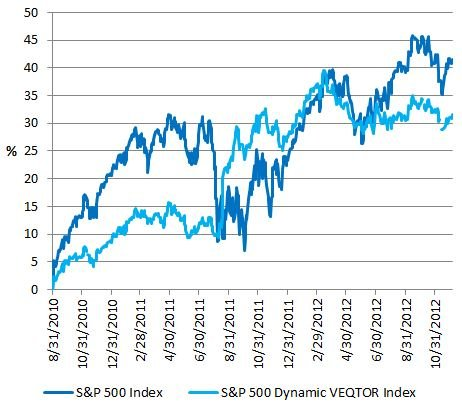 SP500 vs PHDG Index