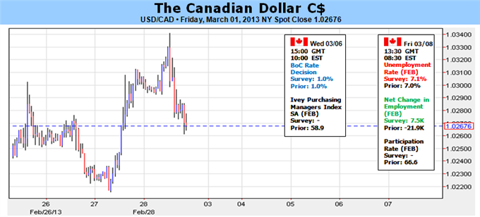 Canadian_Dollar_At_Risk_Ahead_of_Bank_of_Canada_Employment_Report_body_Picture_1.png, Canadian Dollar At Risk Ahead of Bank of Canada, Employment Repo...