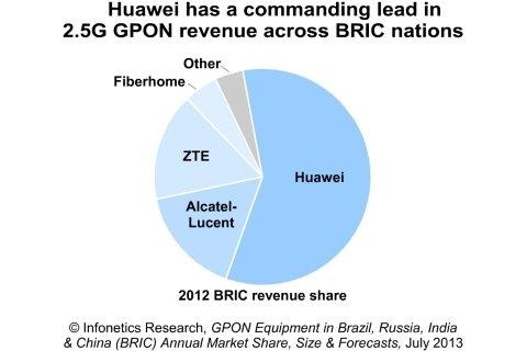 Infonetics: Russia and Brazil Have Higher FTTH Subscriber Take-Rates, Lower GPON Spending Than China