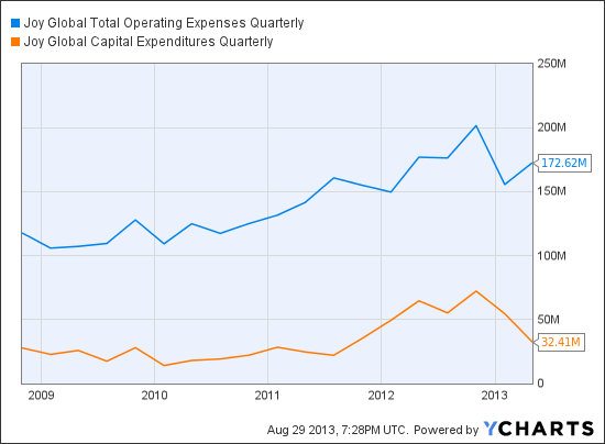 JOY Total Operating Expenses Quarterly Chart