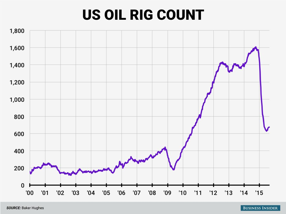 US oil rig count rises for a 6th straight week
