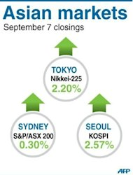 Closings for Tokyo, Seoul and Sydney stock markets. Asian markets surged and the euro broke the 100 yen barrier Friday after the European Central Bank unveiled a plan to buy troubled eurozone nations&#39; bonds in a bid to tackle the region&#39;s debt crisis