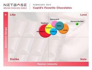 Ferrero Rocher Finds Valentine's Day Love: NetBase Measures Social Consumer Chocolate Cravings