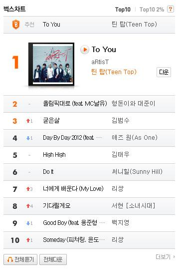 Teen Top's  'To You' Ranks High on Music Charts