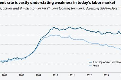 One chart that explains Obama's new economic plan