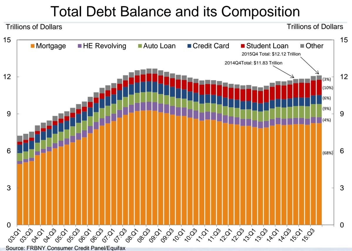 This is what $12.12 trillion worth of household debt looks like
