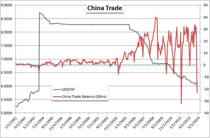 China_Surprises_with_Second_Largest_Trade_Deficit_on_Recent_Record_body_Picture_5.png, China Surprises with Second Largest Trade Deficit on Recent Rec...