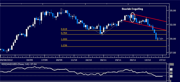Commodities_Gold_Crude_Oil_Look_to_Fiscal_Cliff_Talks_for_Direction_body_Picture_2.png, Commodities: Gold, Crude Oil Look to Fiscal Cliff Talks for Di...