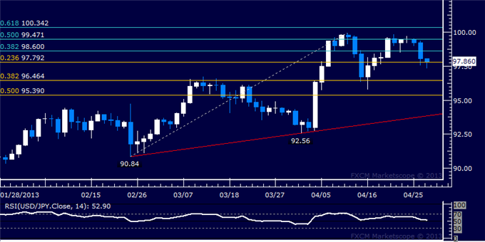 Forex_USDJPY_Technical_Analysis_04.29.2013_body_Picture_5.png, USD/JPY Technical Analysis 04.29.2013