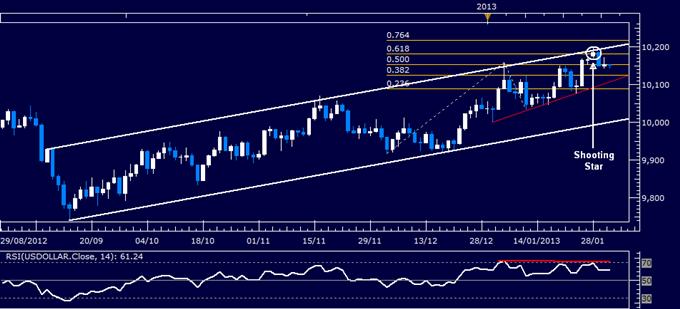 Forex_US_Dollar_Technical_Analysis_01.30.2013_body_Picture_1.png, Forex: US Dollar Technical Analysis 01.31.2013