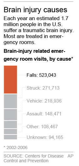 Graphic shows number of brain injuries in the U.S. by type