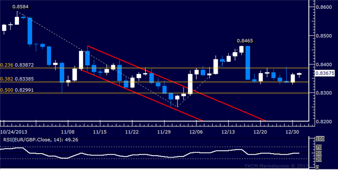 dailyclassics_eur-chf_body_Picture_9.png, EUR/GBP Technical Analysis – Support Now at 0.8322