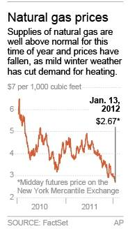 Graphic shows natural gas prices