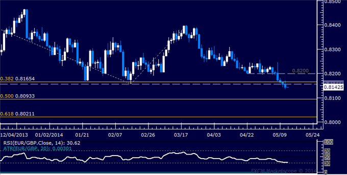EUR/GBP Technical Analysis – Opting to Pass on Short Trade