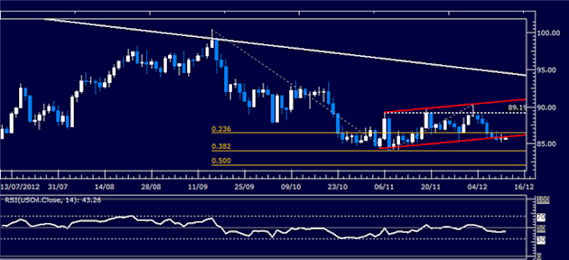 Forex_Analysis_US_Dollar_SP_500_Charts_Warn_of_Risk_Aversion_Ahead_body_Picture_1.png, Forex Analysis: US Dollar, S&P 500 Charts Warn of Risk Aversion...