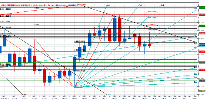 range_euro_body_Picture_2.png, Analysis: Key Cycle Point in the Euro