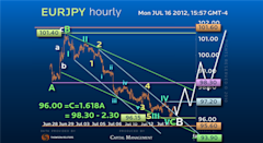 Guest_Commentary_An_Excellent_Risk_Return_for_EURJPY_Again_body_Hourly_EurJPY.png, Guest Commentary: An Excellent Risk/Return for EURJPY Again!