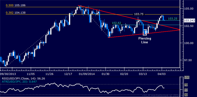 dailyclassics_usd-jpy_1_body_Picture_11.png, Forex: USD/JPY Technical Analysis – Key Support Above 103.00