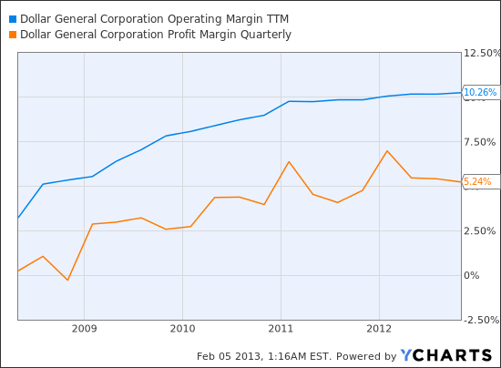 DG Operating Margin TTM Chart