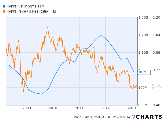 KSS Net Income TTM Chart
