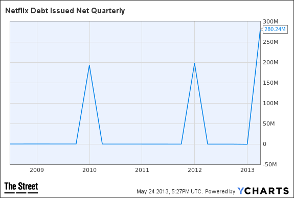 NFLX Debt Issued Net Quarterly Chart