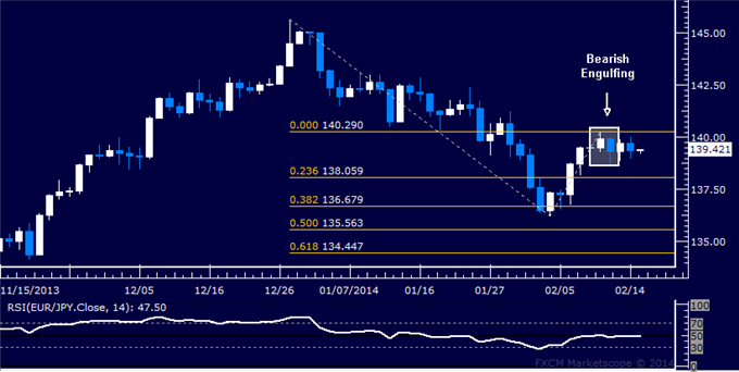 dailyclassics_eur-jpy_body_Picture_8.png, Forex: EUR/JPY Technical Analysis – Euro Weakness Tipped Ahead