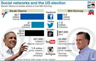 Democrat Barack Obama and his Republican challenger Mitt Romney may be neck and neck in the polls as the November 6 election draws close, but on social networks, the US president is the clear winner
