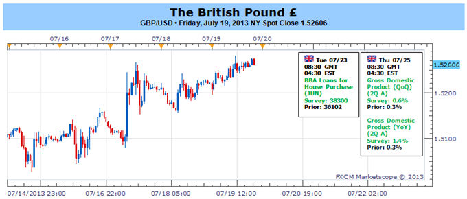 British_Pound_Looks_Higher_Ahead_of_2Q_GDP_as_BoE_Votes_Unanimously_body_Picture_1.png, British Pound Looks Higher Ahead of 2Q GDP as BoE Votes Unanimously