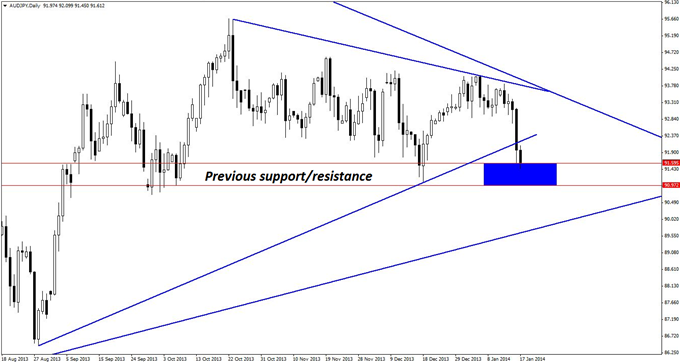 2_Triangles_One_AUDJPY_Trade_body_GuestCommentary_KayeLee_January17A_3.png, Two Triangles, One AUD/JPY Trade